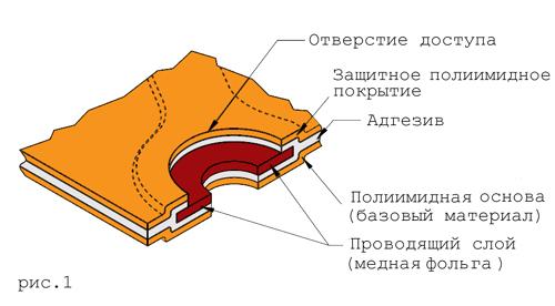Односторонние гибкие печатные платы с двухсторонним доступом.